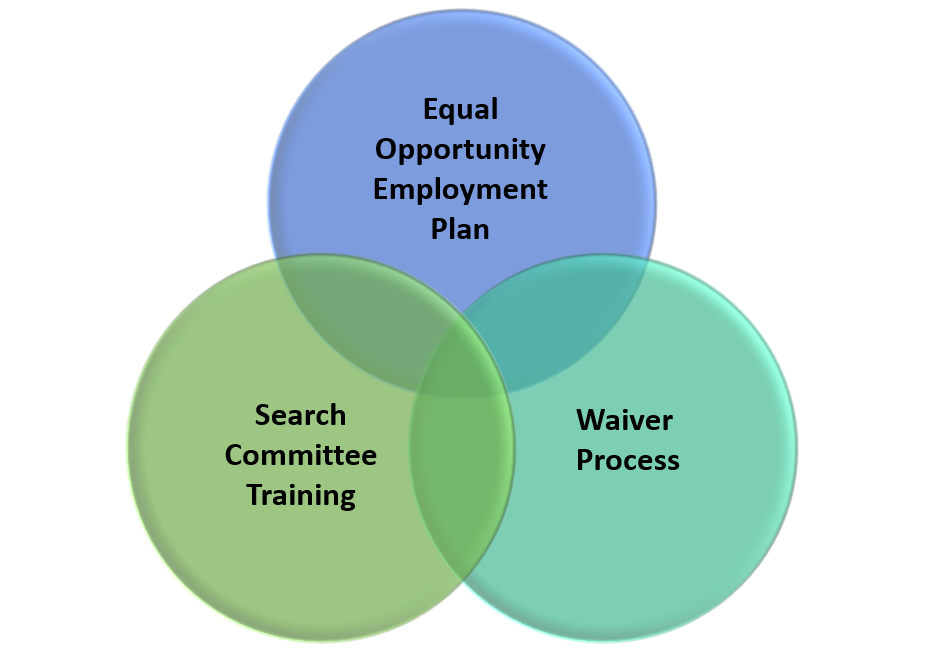 A summary of EOC equitable employment opportunity services, which includes Equal Opportunity Employment Plan, Waiver Process, and Search Committee Training.