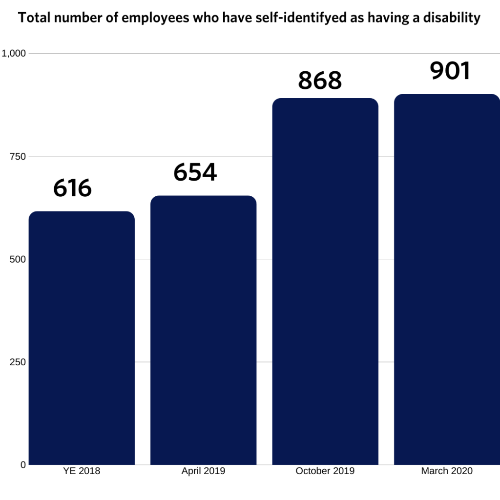 Bar graph shows total number of employees who have self-identified as having a disability is at 901 as of March 2020.